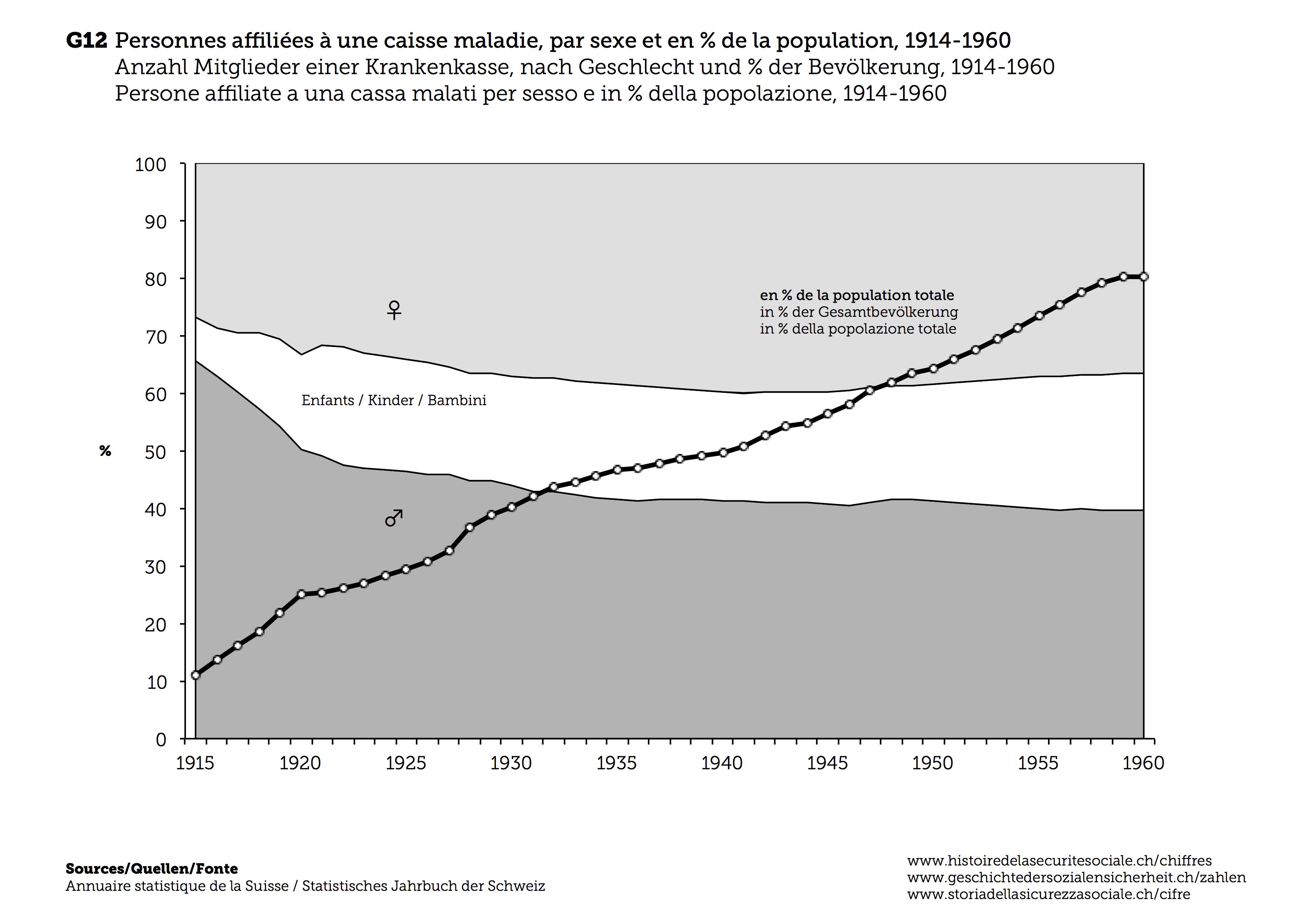 histoire de la s 233 curit 233 sociale evolution des co 251 ts et financement de l assurance maladie